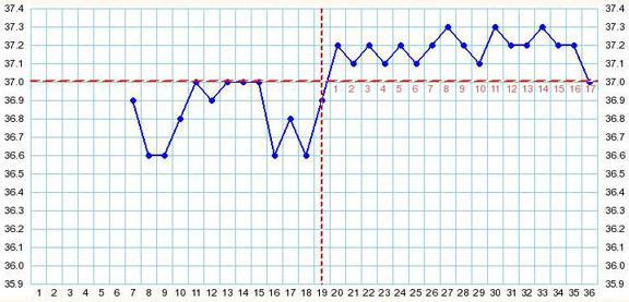 Высокая базальная температура на ранних сроках беременности