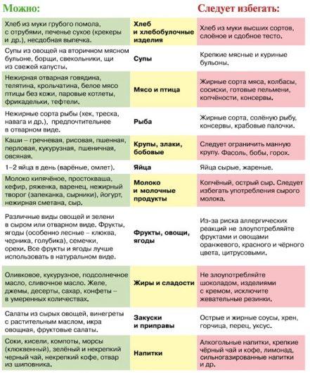 Таблица с полным перечнем полезных и вредных продуктов