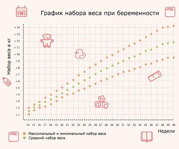 Максимальный и минимальный набор веса при беременности
