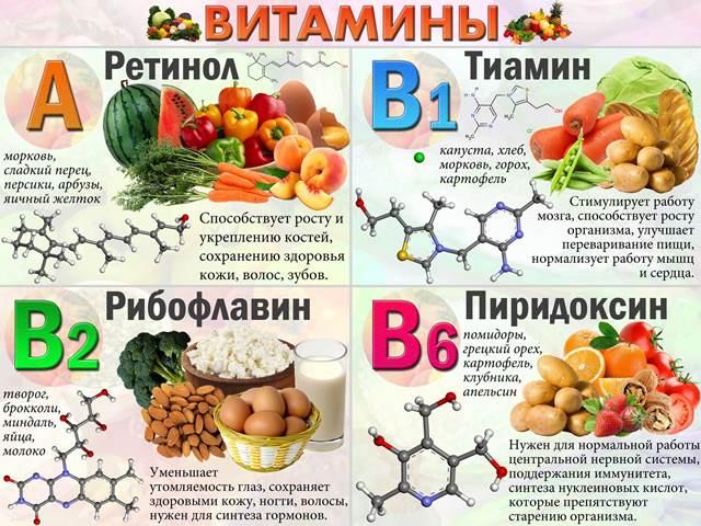 Витамины, необходимые при лактации
