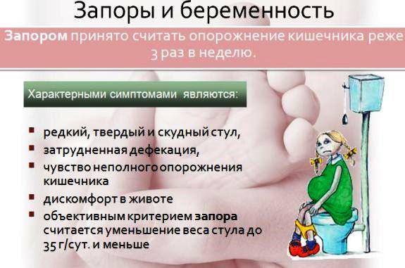 Симптомы запора при беременности