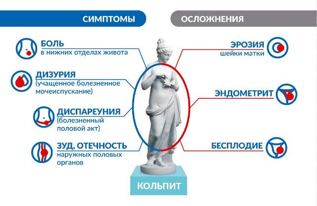 Симптомы кольпита