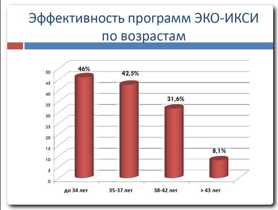 статистика попыток эко