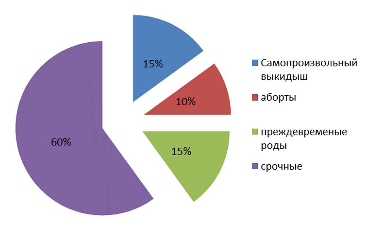 статистика по беременности