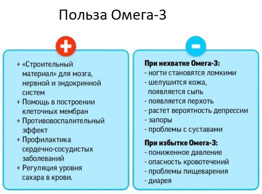 Польза Омега-3