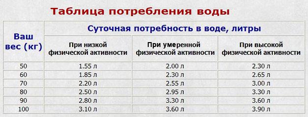 Ирина Пегова похудение