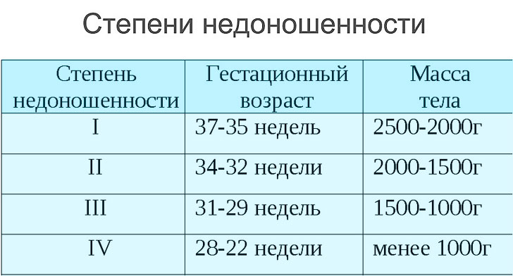 критерии недоношенности новорожденного