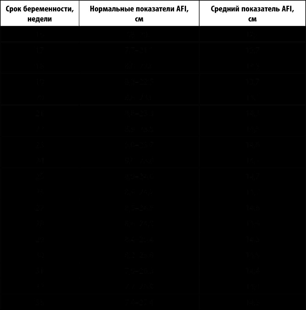 как определить индекс маловодия